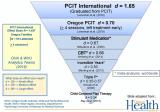 PCIT efficacy